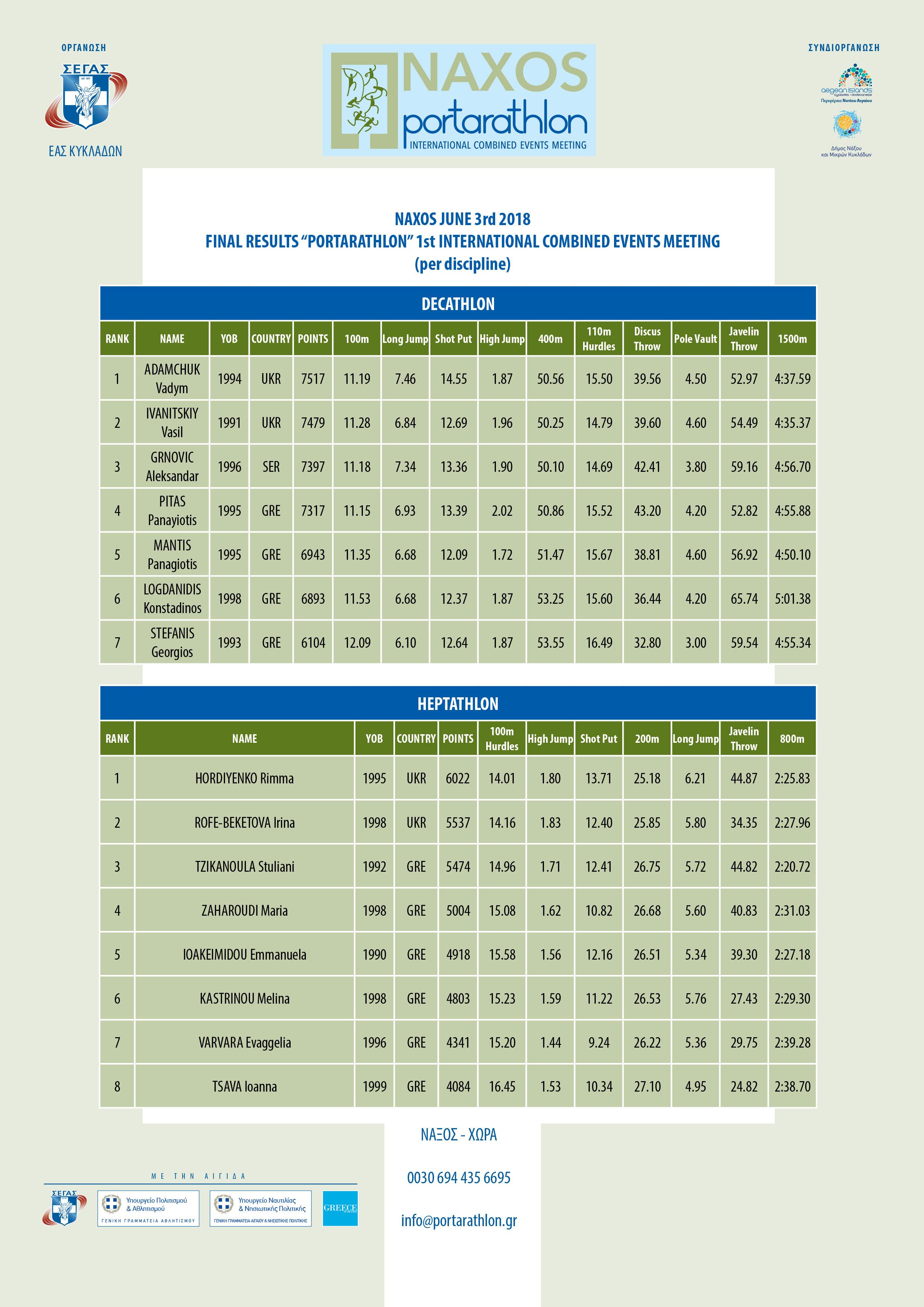 portarathlon results per discipline